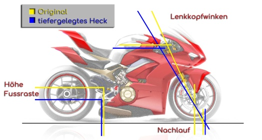Fahrwerksgeometrie Motorrad bei tiefergelegtem Heck