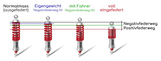 positiver Federweg und negativer Federweg - © Motorrad und Touren