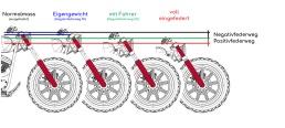 Motorradgabel Positivfederweg - Negativfederweg - © Motorrad und Touren