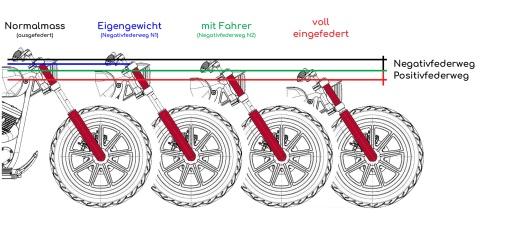 Motorradgabel Positivfederweg - Negativfederweg